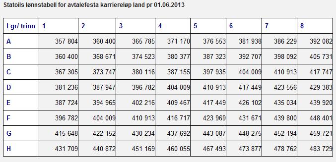 Lonnstabell 2013 tariff land